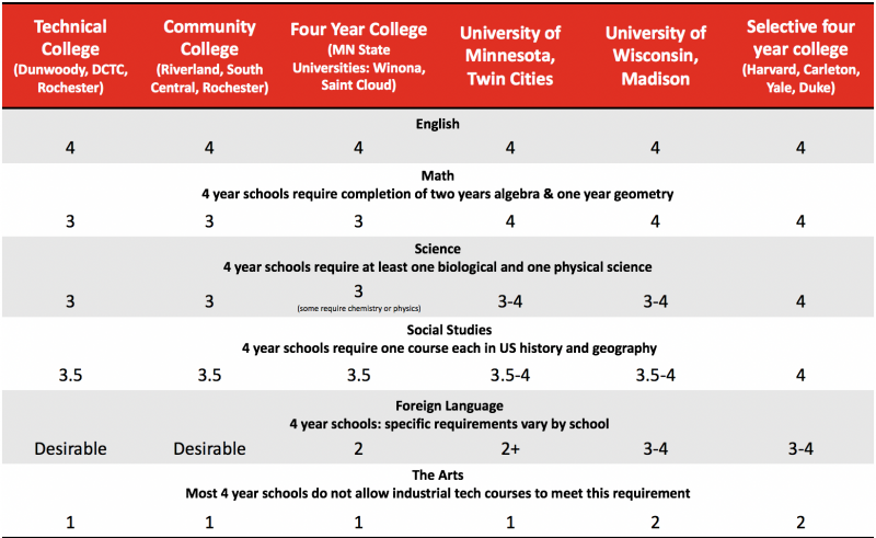 Chart of recommended/required courses by post-secondary path